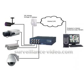 COMPLETE HIGH SPEED 4 CAMERA B&W REMOTE VIDEO SYSTEM OVER WEB/LAN