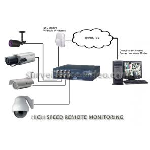 COMPLETE HIGH SPEED 4 CAMERA COLOR REMOTE VIDEO SYSTEM OVER WEB/LAN
